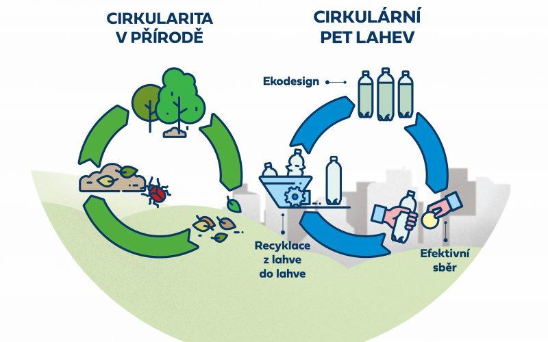 Cirkulárita – příroda a průmysl